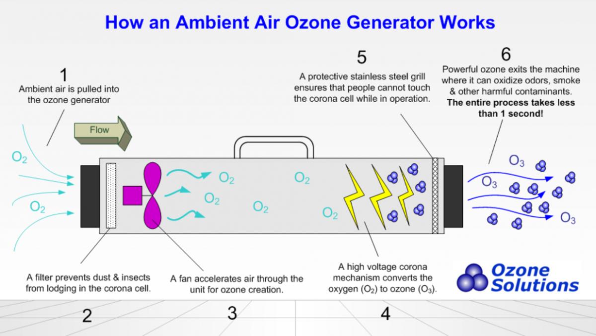 """""""Inner Workings of An Ozone Generator"""""""