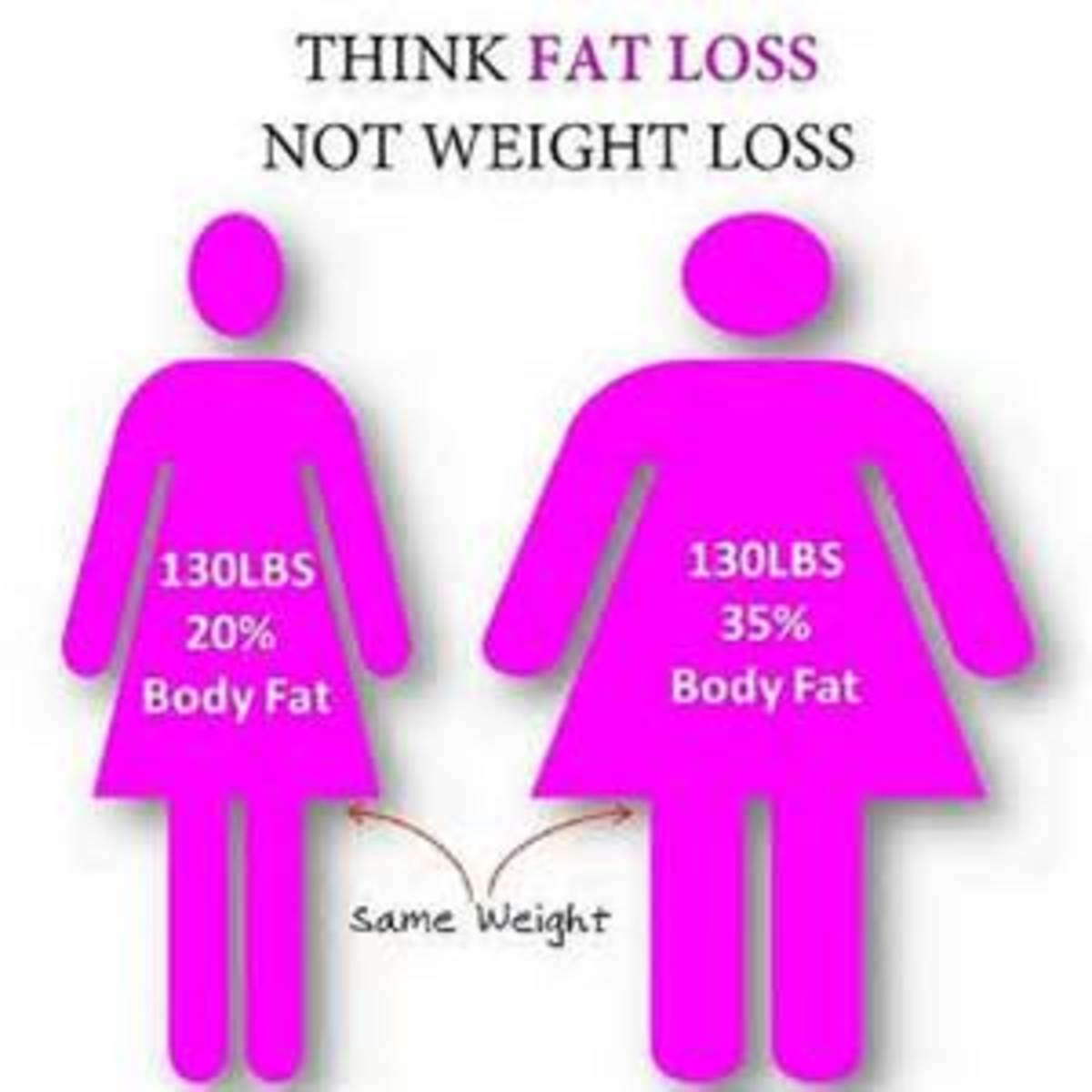 body-fat-percentage-weight-vs-fat-weight