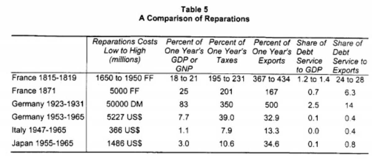 German reparations were large, larger than those that had to be paid by France, but Germany had longer to pay them and an economy with large exports that made repayment easier.
