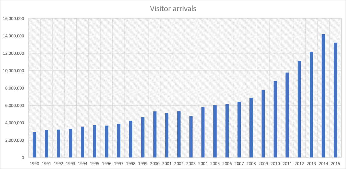 Yearly number of visitor arrivals in Seoul