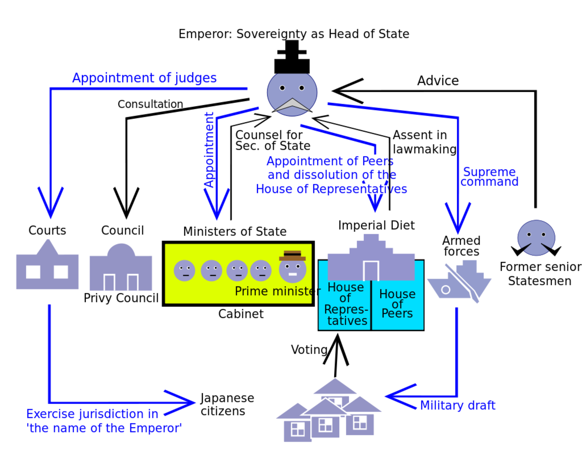 The political structure laid out by the Meiji constitution : note the extremely limited role of the public in its formal workings.