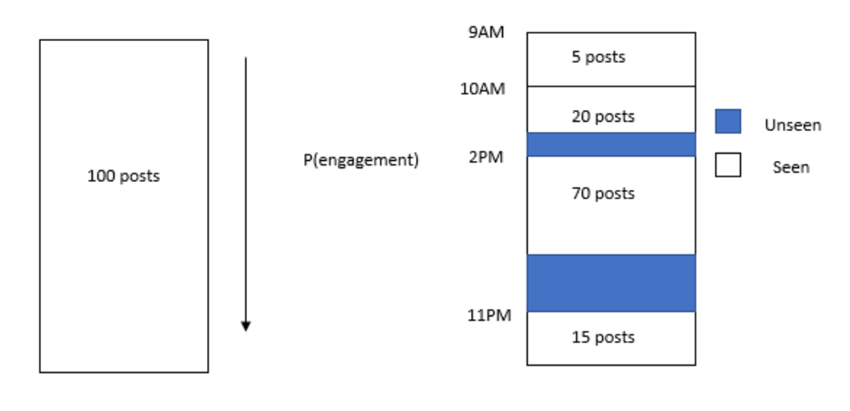 How Instagram chronological feed worked.
