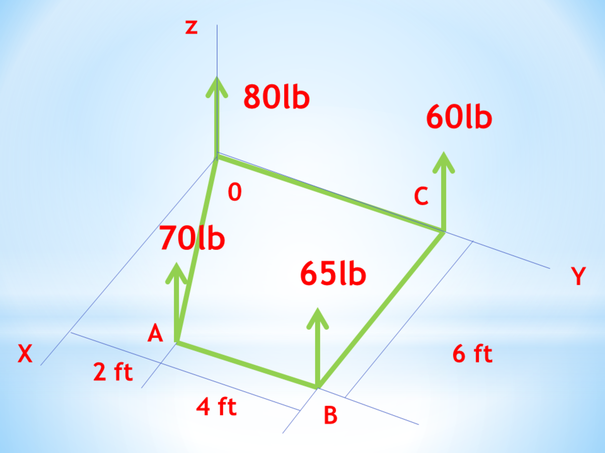 Parallel Non-coplanar Force System in Mechanics