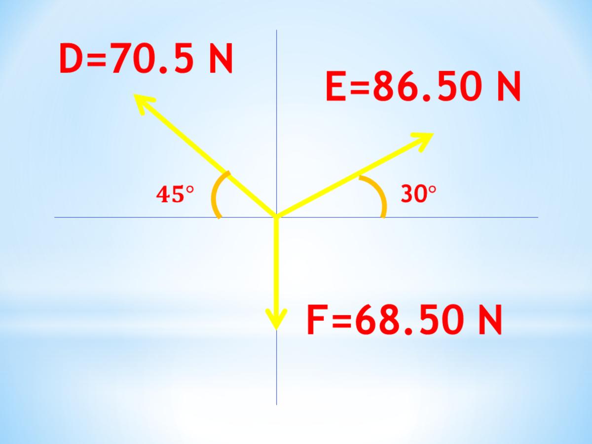 Concurrent -  Coplanar Force System in Mechanics