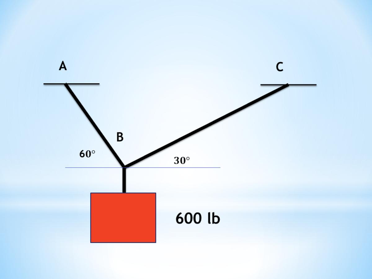 Equilibrium of Coplanar Forces