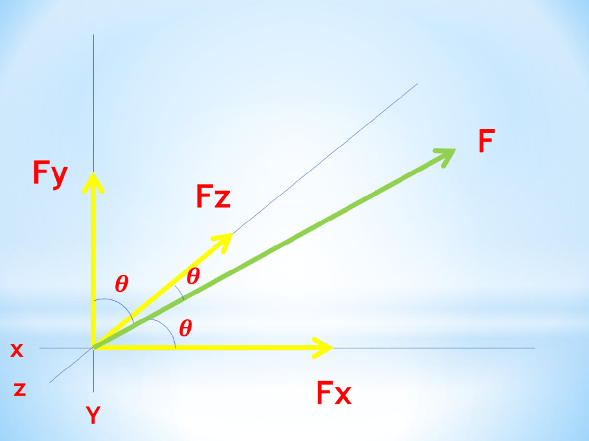 Components of a 3-D Force in Mechanics