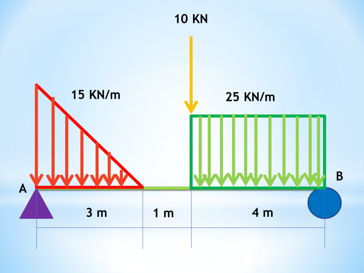 Calculator Technique for Beams