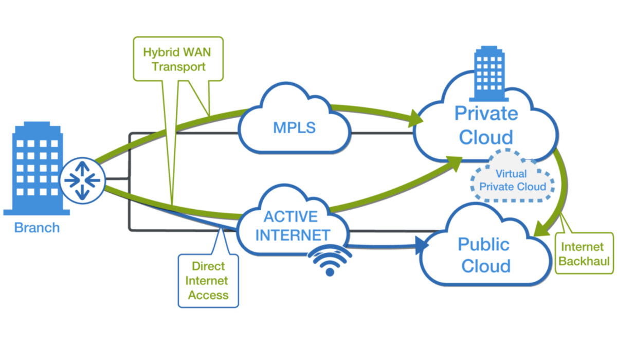 The Differences Between SD WAN and Cloud WAN Services