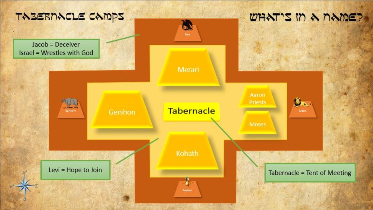 tabernacle-typology-part-4