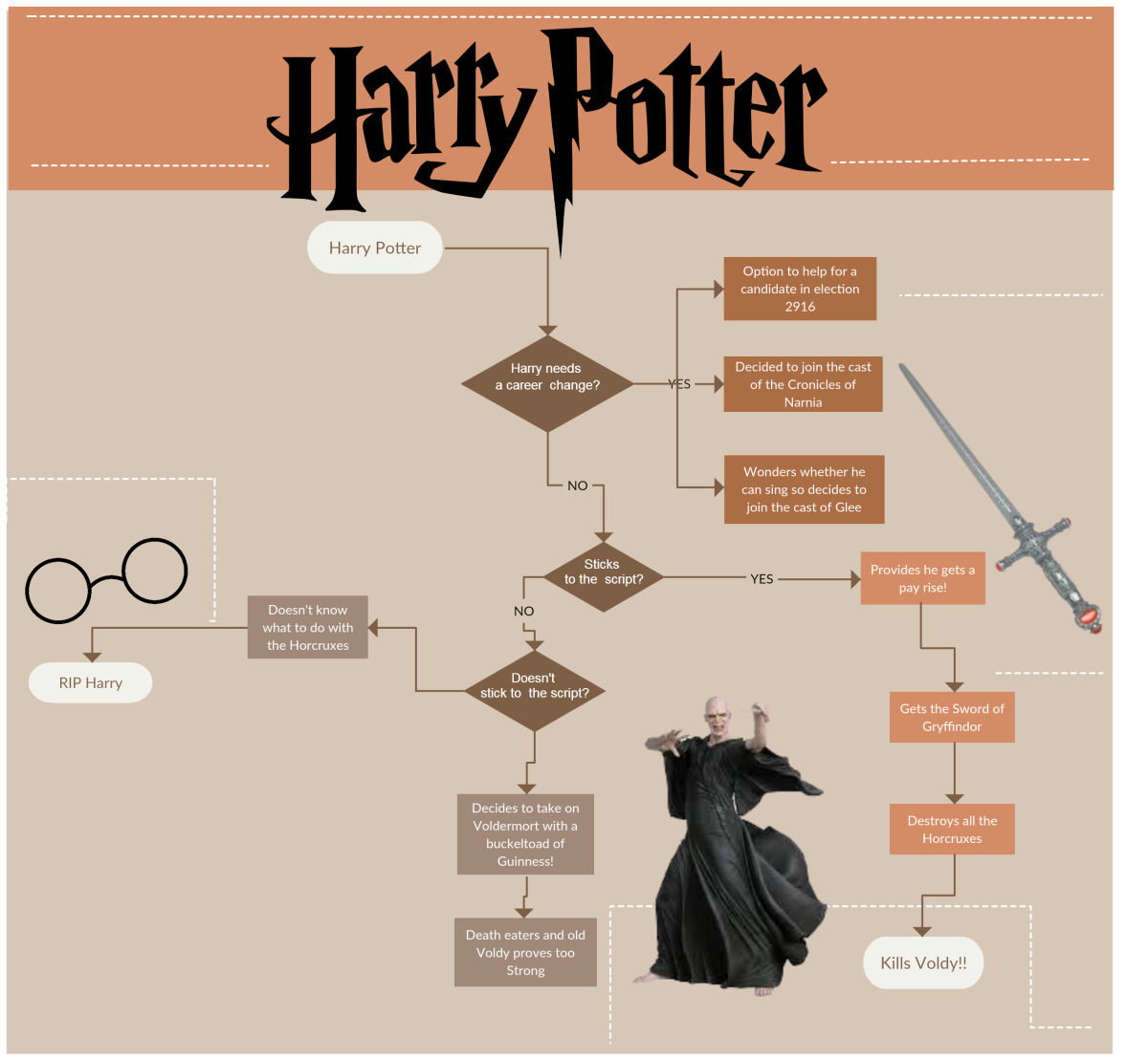 Harry Potter Video Game Flowchart