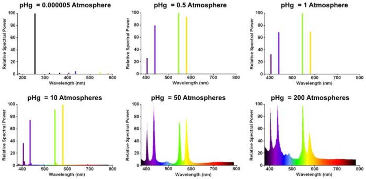 Mercury emission spectrum at different atmospheric pressure