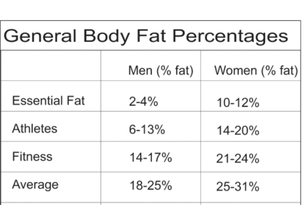 understanding-fat-the-secret-to-getting-your-body-fat-undercontrol