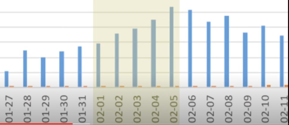 Epidemic peak in China, February 1 - February 5.
