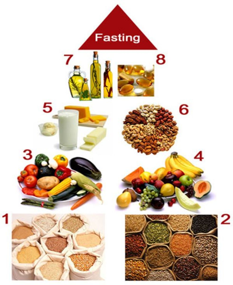 Types of Sattvic Food  1. Pulses (Dal) 2. Condiments 3. Vegetables 4. Fruits 5. Dairy products 6. Dry fruits 7. Healthy cooking oil 8. Healthy cooking oil softgel