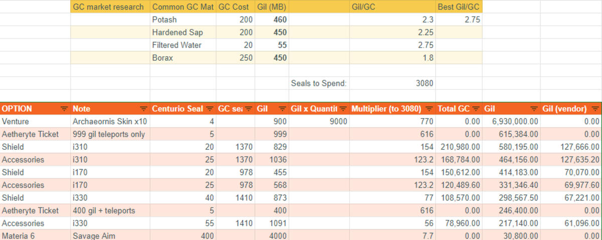 Sorted by best pricing (Marketboard prices will vary for your world but these are estimates. Do adjust as needed)