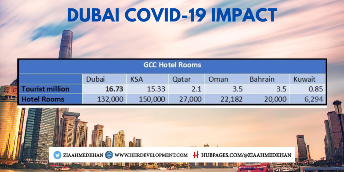 GCC Total Number of Rooms Tourist Visitor