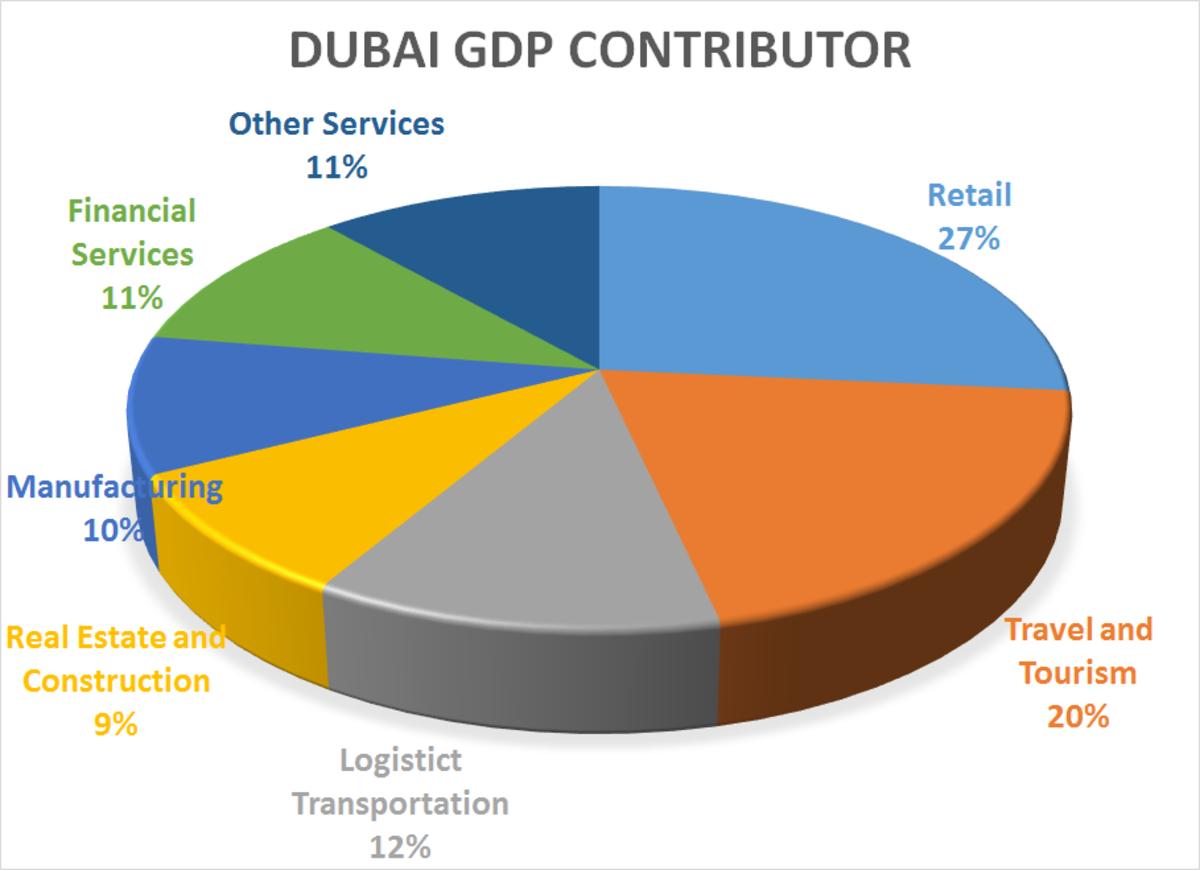 Dubai GDP