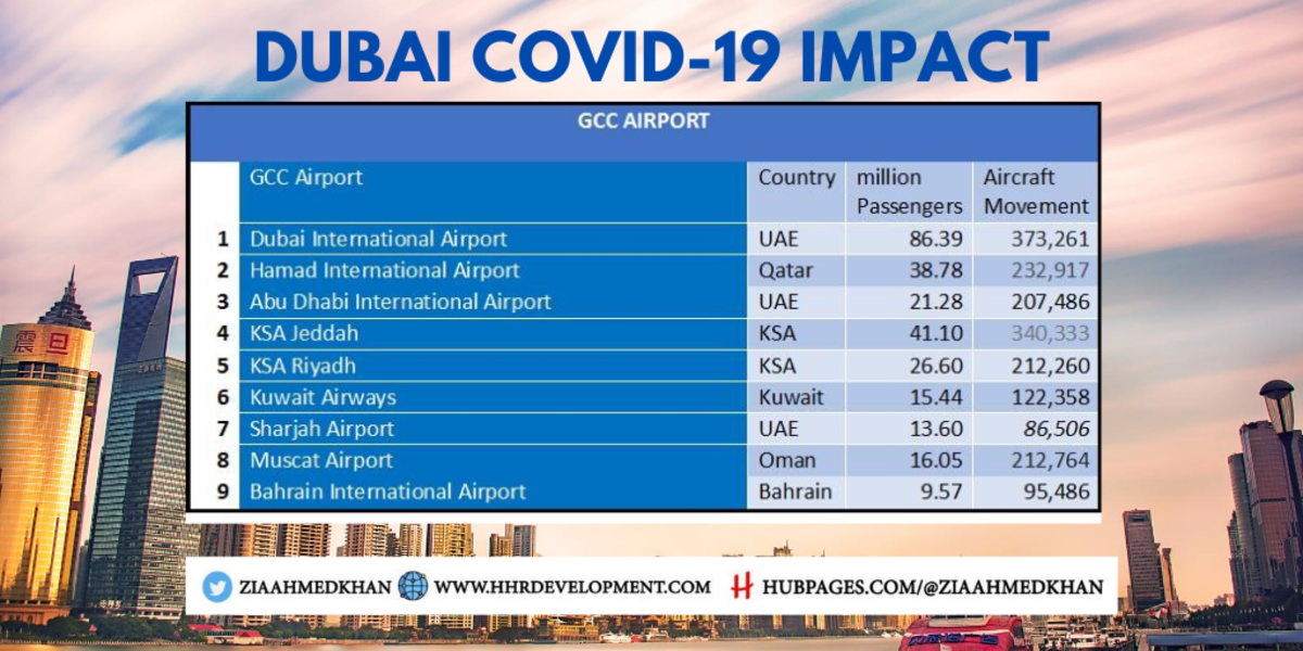 GCC Airports and Passengers