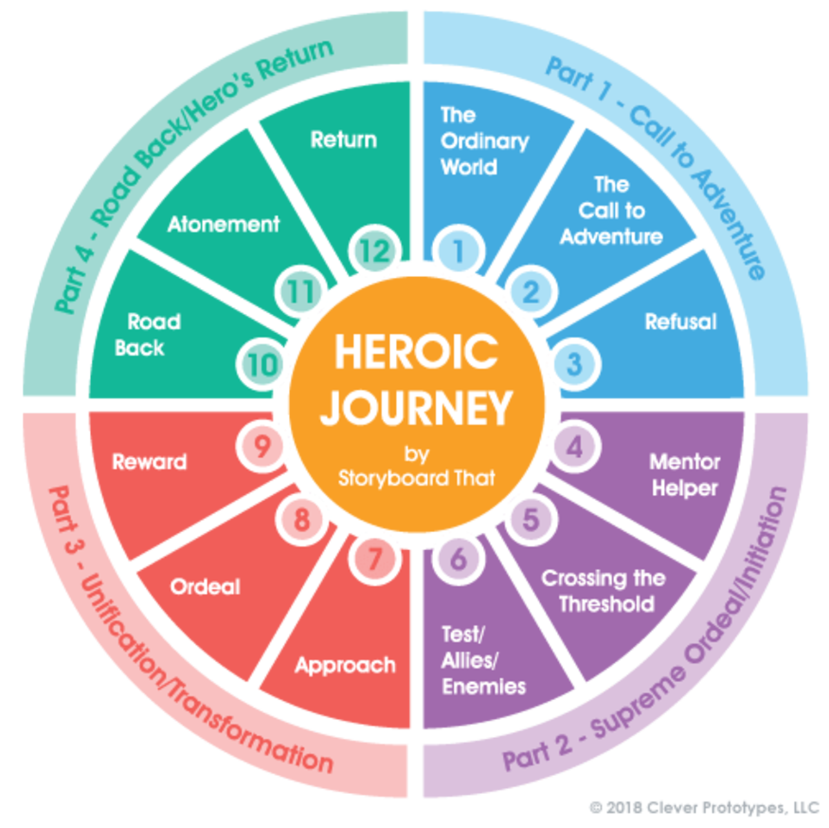 Joseph Campbell's Hero's Journey model of story