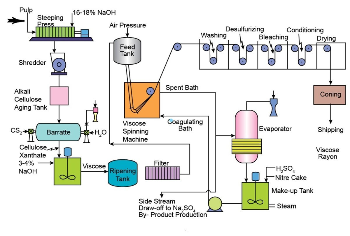 rayon-types-manufacturing-process-and-fabric-care
