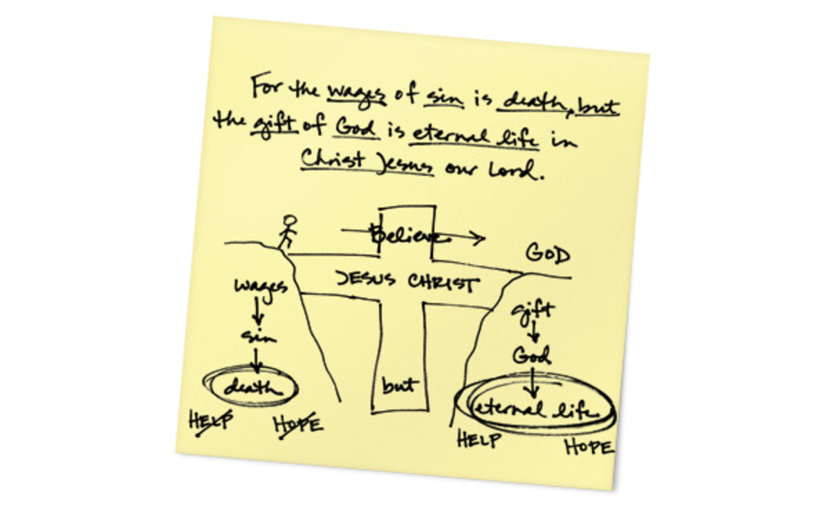 Drawing depicting the simple Gospel of Salvation.