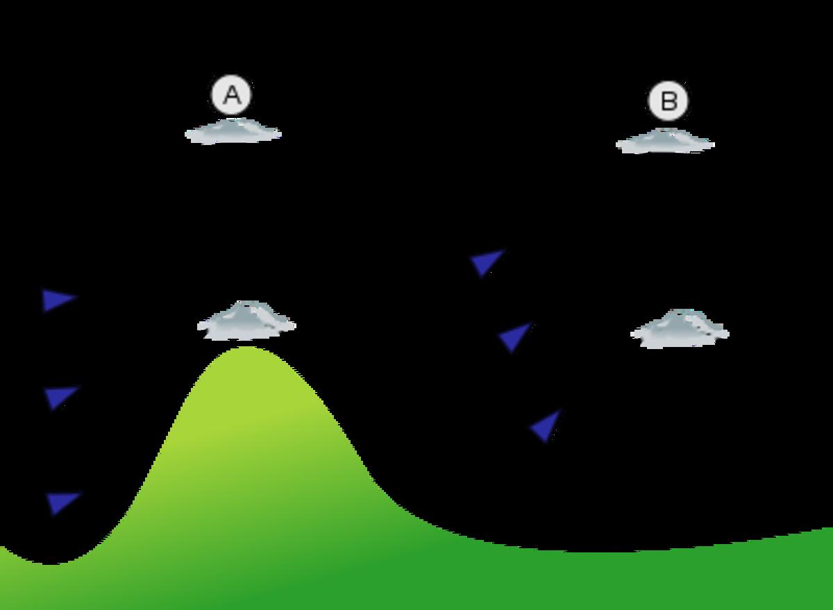 Wave lift
