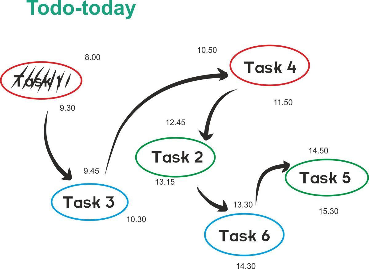 And this is how your todo-today can look like.