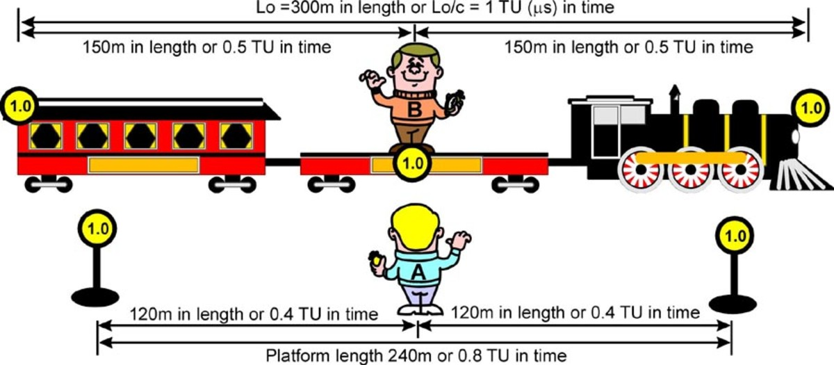 Fig. 1   Observer B and his train standing at station platform