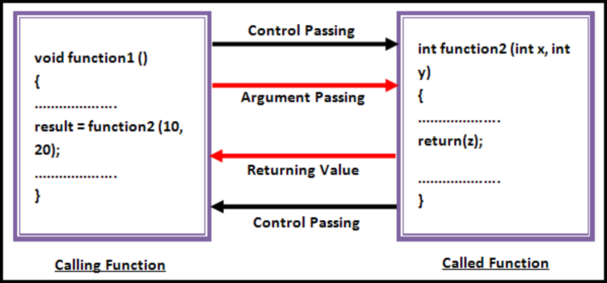 Logic of the function with arguments and return value.