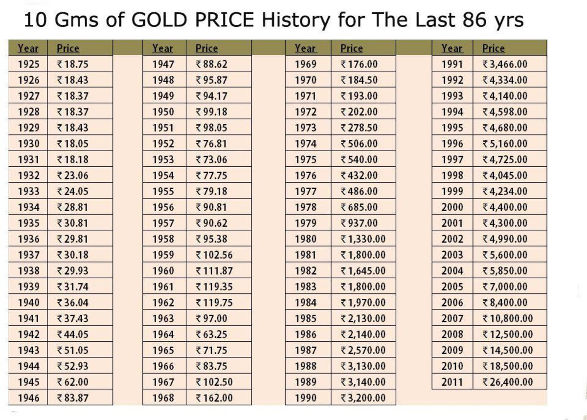 An old friend of mine posted this information on Gold which I thought is very relevant. The Gold value in INR (Indian Rupees) is given for different years.