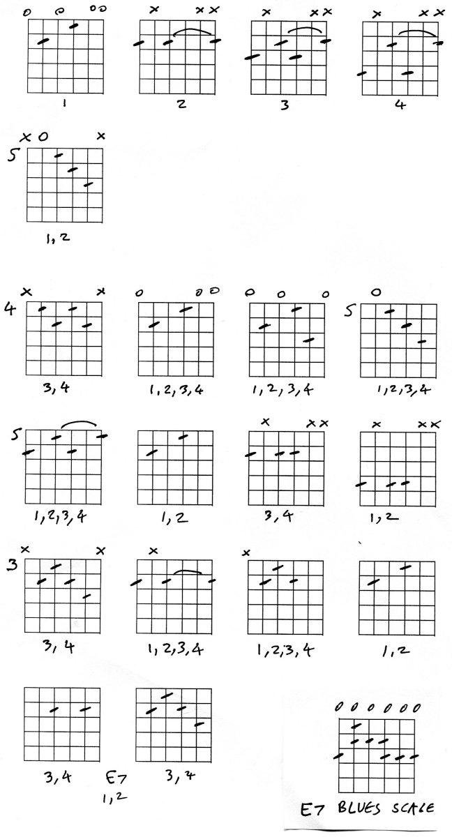 Guitar Chords, advanced theory and blues