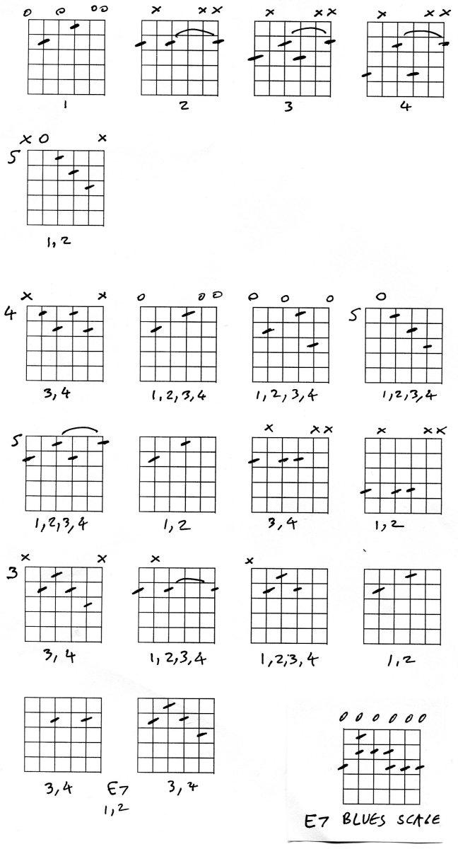 Blues Chords