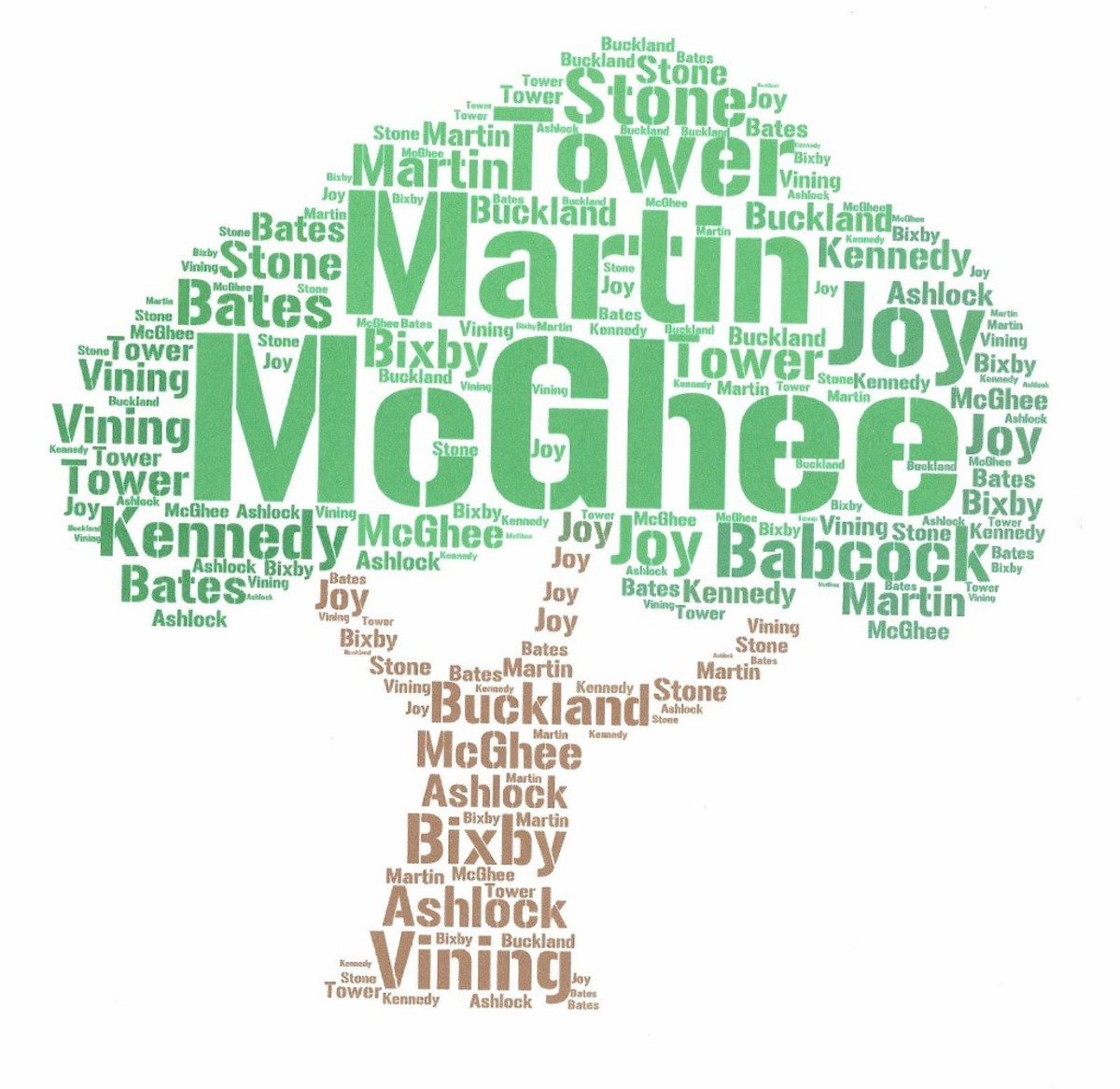 McGhee and Kennedy are my Scots-Irish ancestors. Other names on the tree like Buckland, Ashlock, Bates, Tower, Bixby, Martin, Vining and Joy are from England.