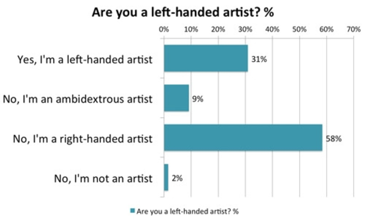 Are you a left-handed artist?