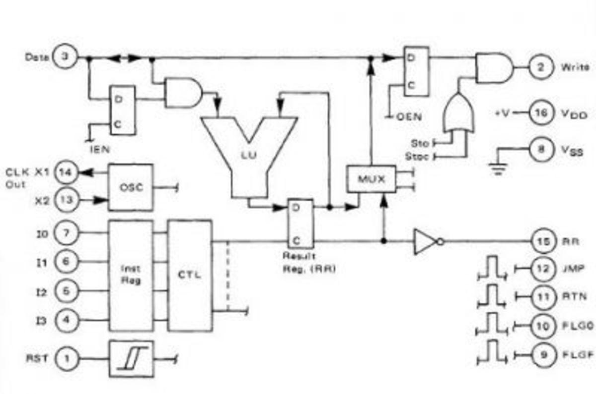 MC14500B Logic Diagram