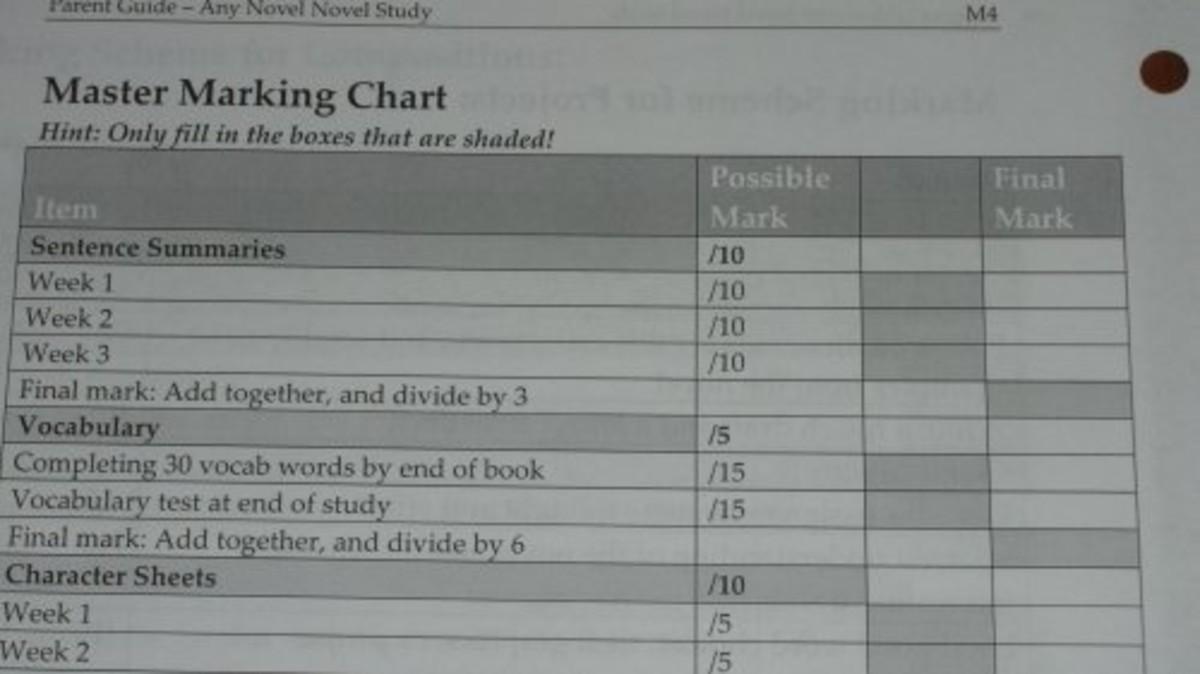 Optional grading chart