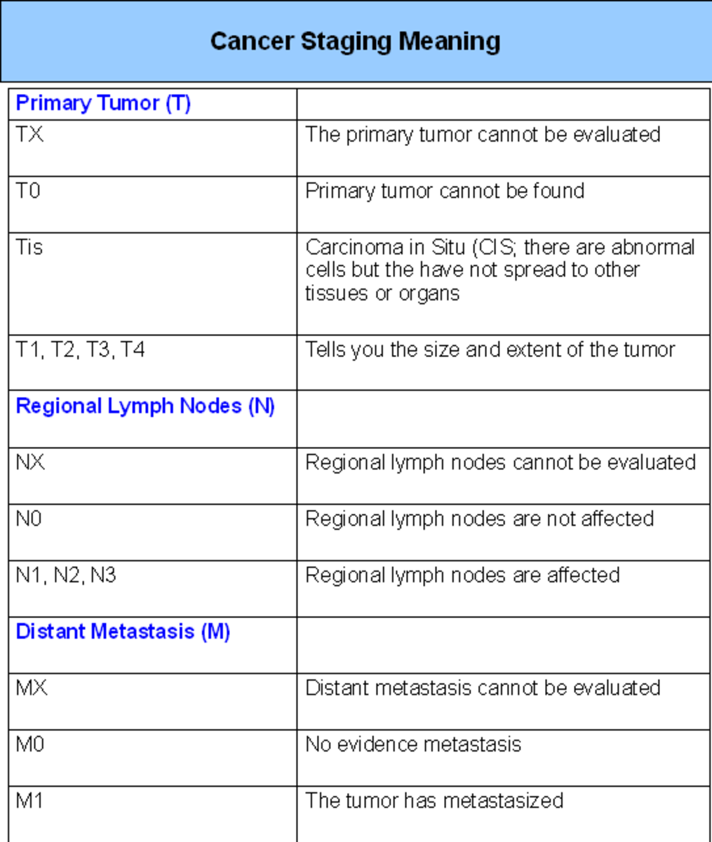 Cancer staging table