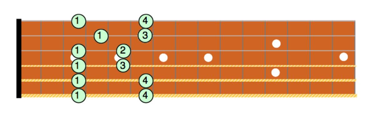 Cm Pentatonic Box Pattern #4