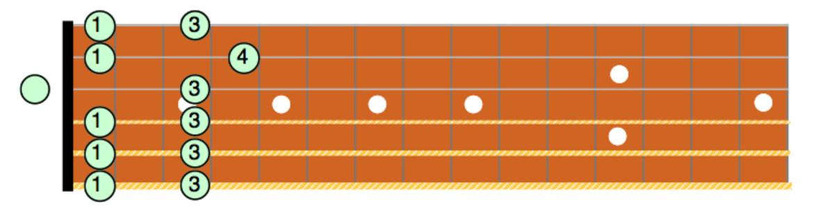 Cm Pentatonic Box Pattern #3