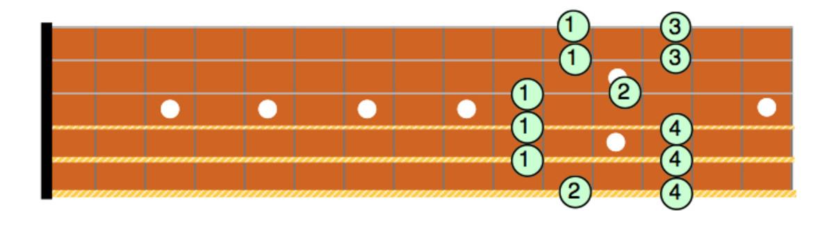 Cm Pentatonic Box Pattern #2
