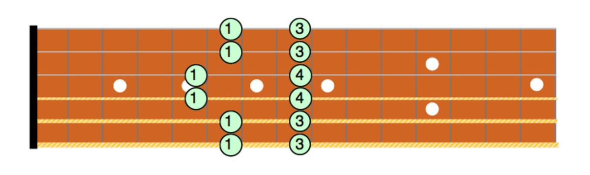 Cm Pentatonic Box Pattern #5