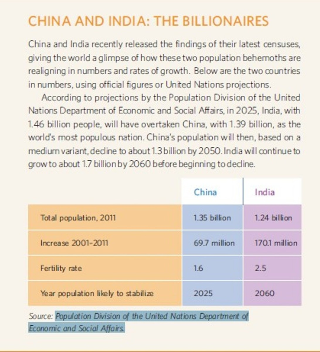 China and India - two largest population in the world.