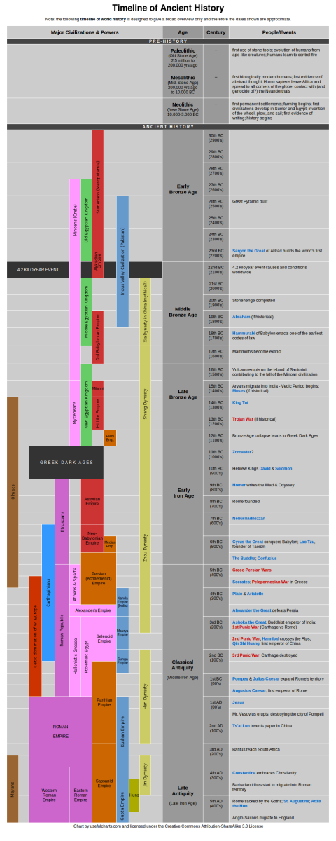 invention-timeline-before-the-common-era