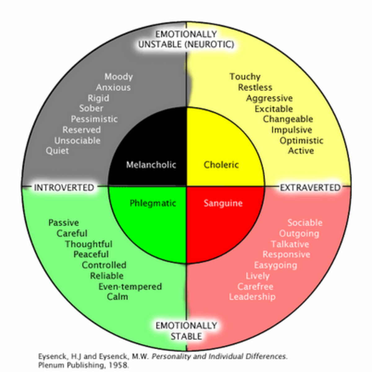 Psychoticism, Extraversion, Neuroticism