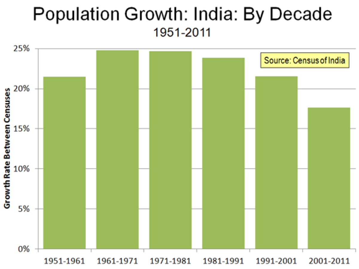Declining Rate of Population Growth in India