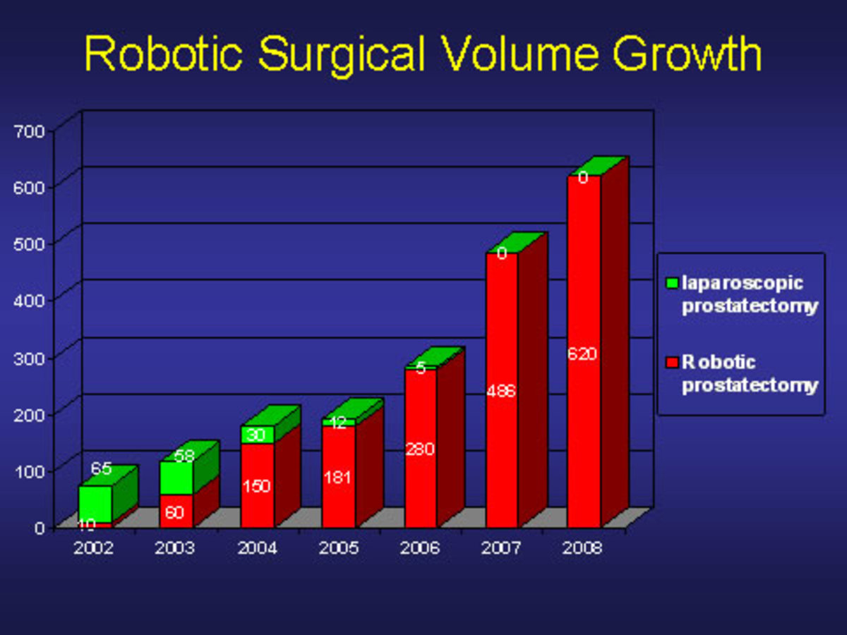Volume Growth in Robot assisted Prostate Surgery
