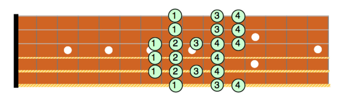 Guitar Lessons • The Combination Scale • Theory, Scale Positions and Fingering • Video Lessons