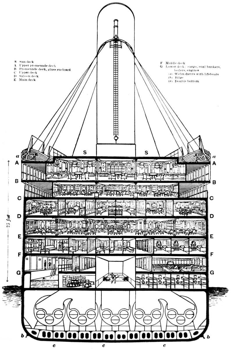 See: http://en.wikipedia.org/wiki/File:Titanic_cutaway_diagram.png