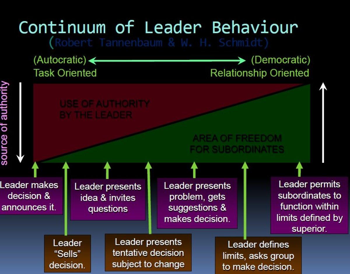 effective-leadership-skills-4-situational-leadership-styles