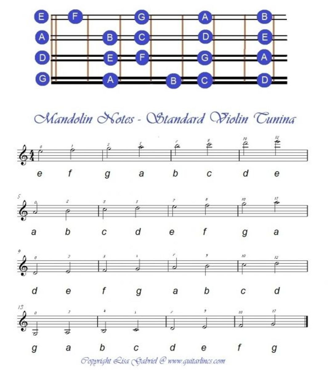 Mandolin Fretboard and Music Notes
